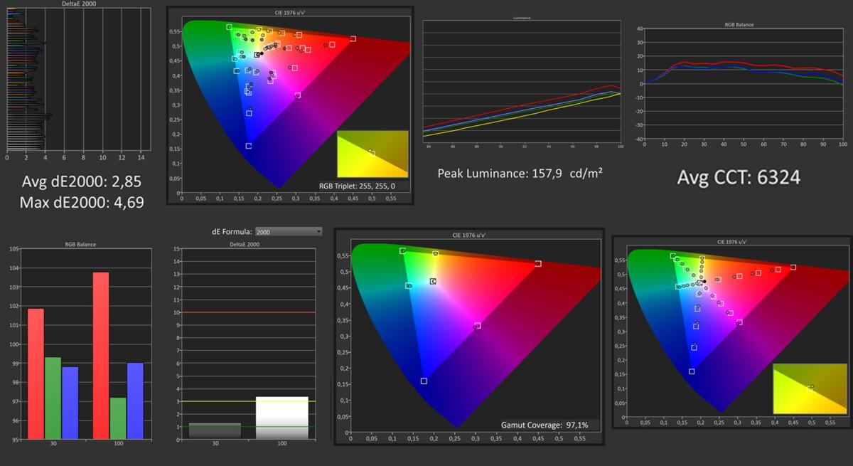 Les mesures en mode SDR