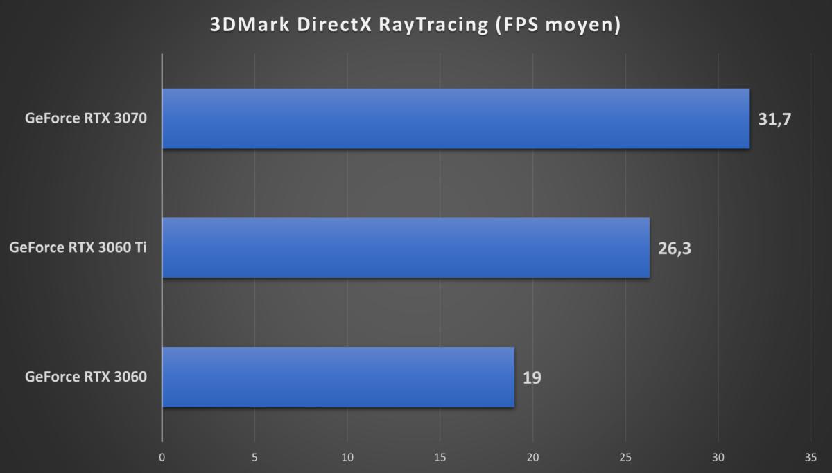 Test de la Nvidia GeForce RTX 3060: un beau mirage