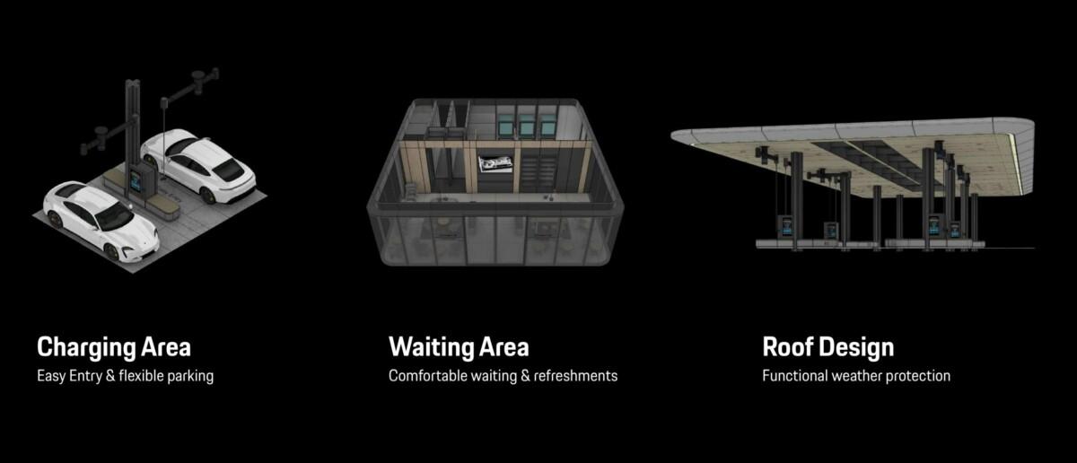 L'infrastructure de recharge complète proposée par Porsche