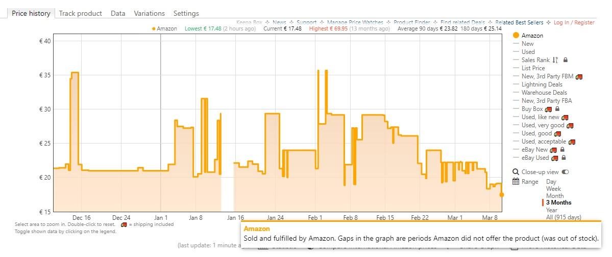 Évolution des prix pour la microSD SanDisk Extreme Pro sur les 3 derniers mois sur Amazon