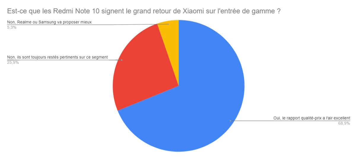 Les Redmi Note10 signent le grand retour de Xiaomi sur l'entrée de gammepour la majorité d'entre vous