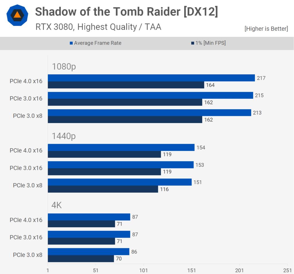 Différence entre du PCIe3.0 et PCIe4.0