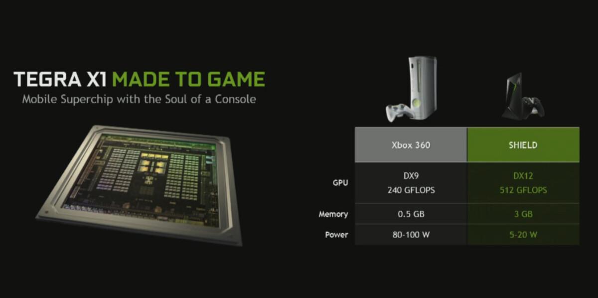 La Shield TV était comparée à une Xbox 360 à l'époque