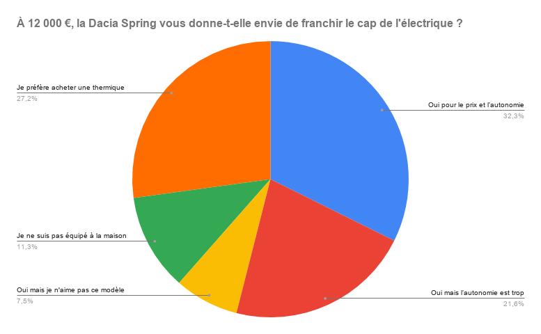 Sondage Dacia Spring Frandroid