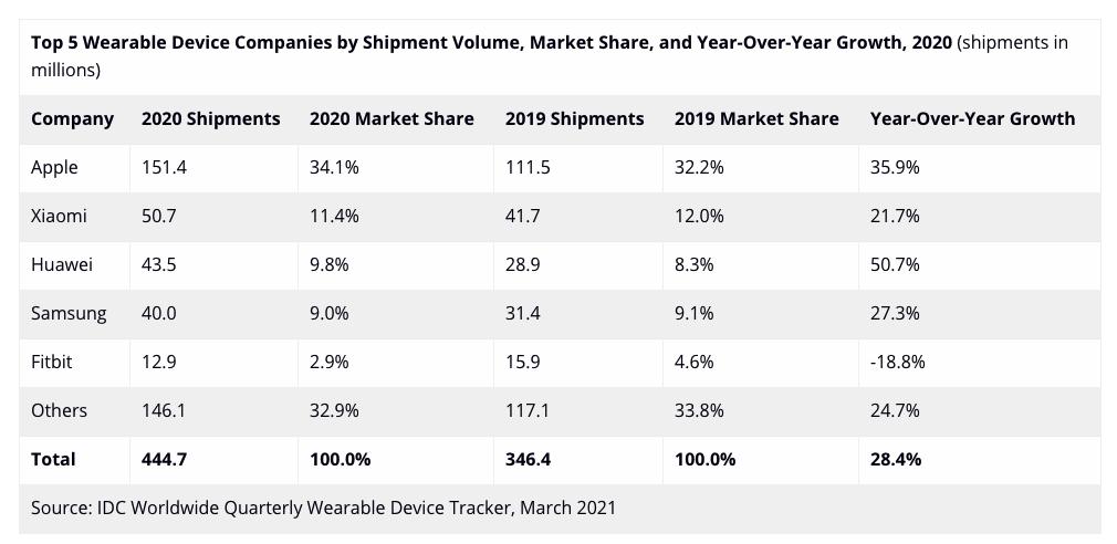 Le TOP5 des vendeurs de wearables en 2020 vs 2019