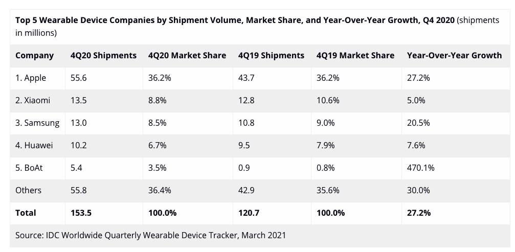 TOP5 des vendeurs de wearables en T4 2020