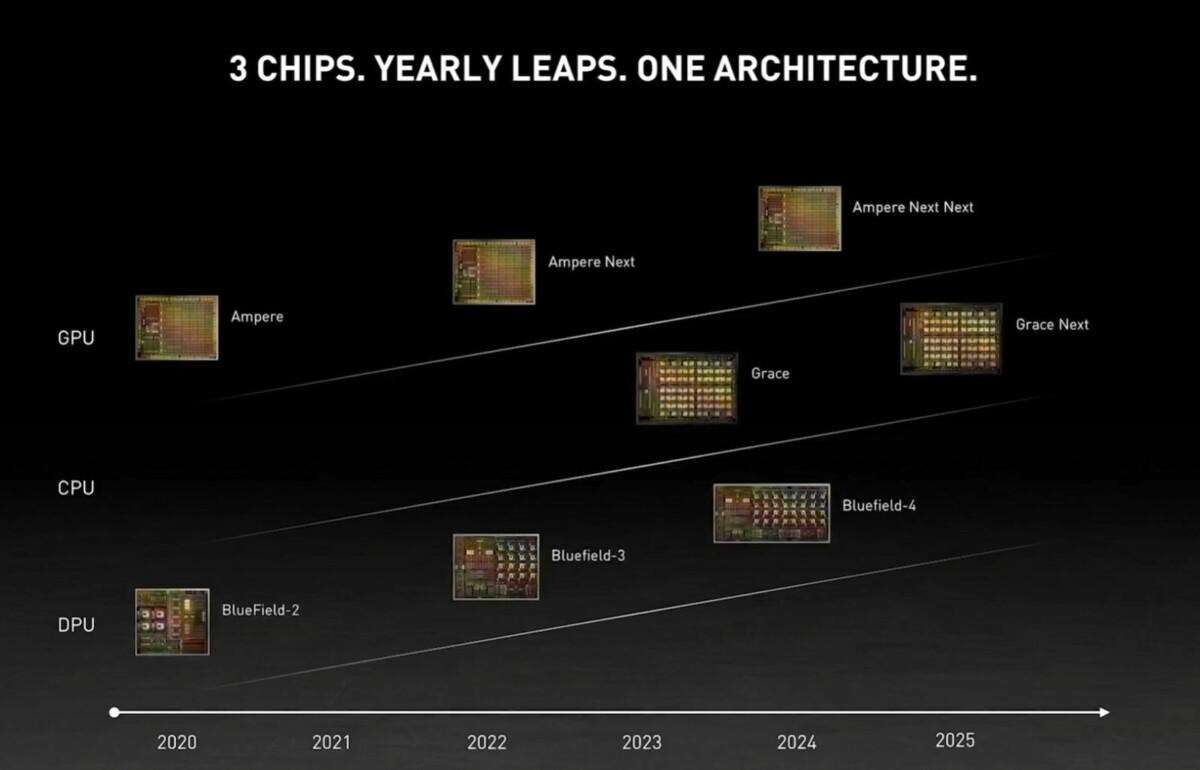 Pas de GeForce RTX 4000 avant 2022 : Nvidia dévoile sa feuille de route