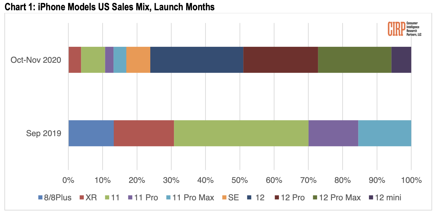 Le rapport de la CIRP montre bien que l'iPhone12 mini peine a convaincre dès sa commercialisation.