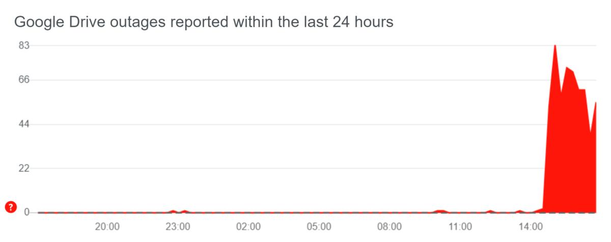Les rapports d'incident commencent à se multiplier sur DownDetector