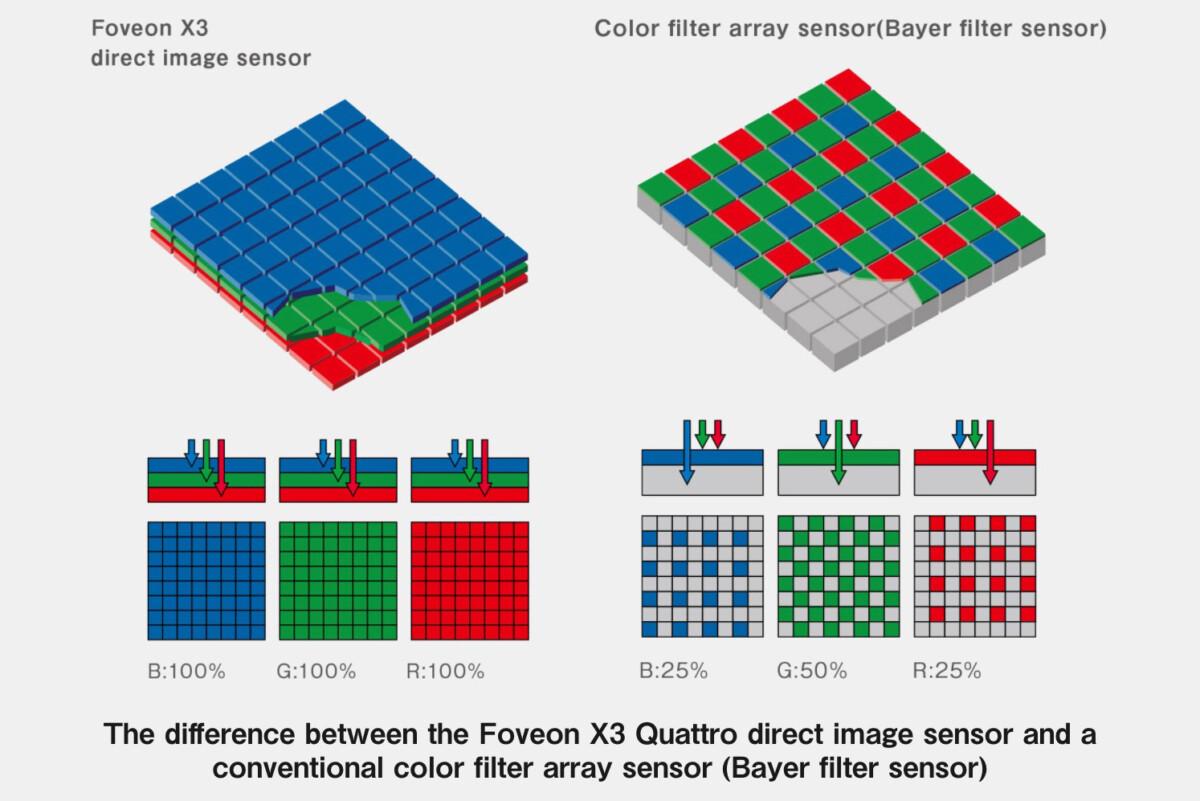Différences entre un capteur Foveon et un capteur à matrice de Bayer