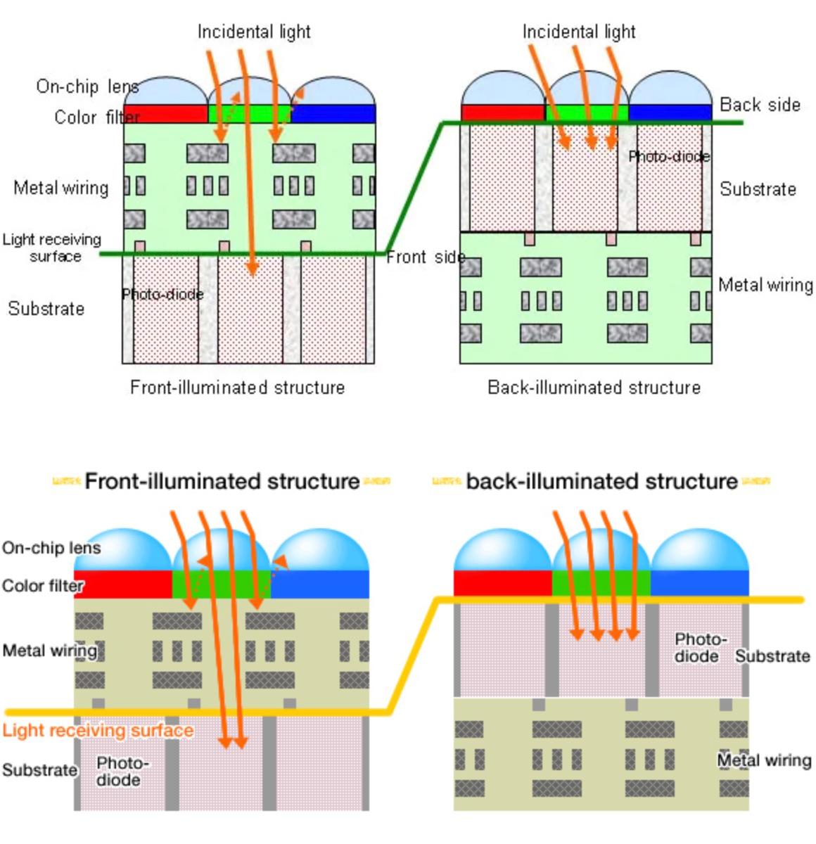 FSI CMOS vs. BSI CMOS