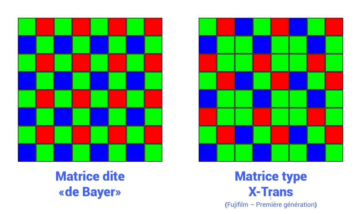 Schémas des matrices colorées des capteurs