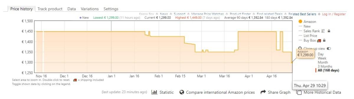 Historique des prix du MacBook Pro 13 M1 (8+256 Go) sur Amazon