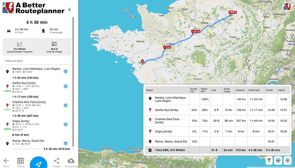 Plus de 50 minutes chez IONITY pour faire 500 km en Hyundai Kona ou Kia e-Niro