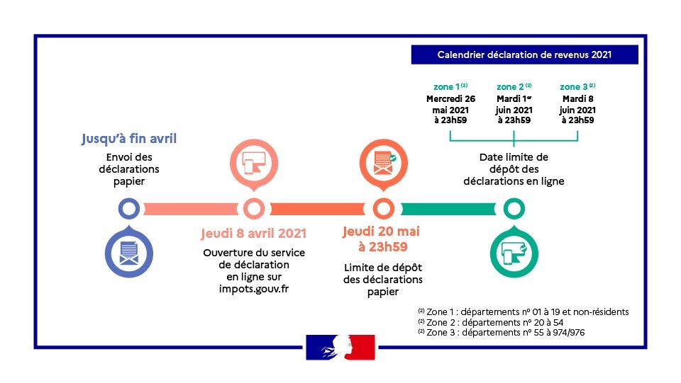 Les dates limites de déclaration de revenus en 2021