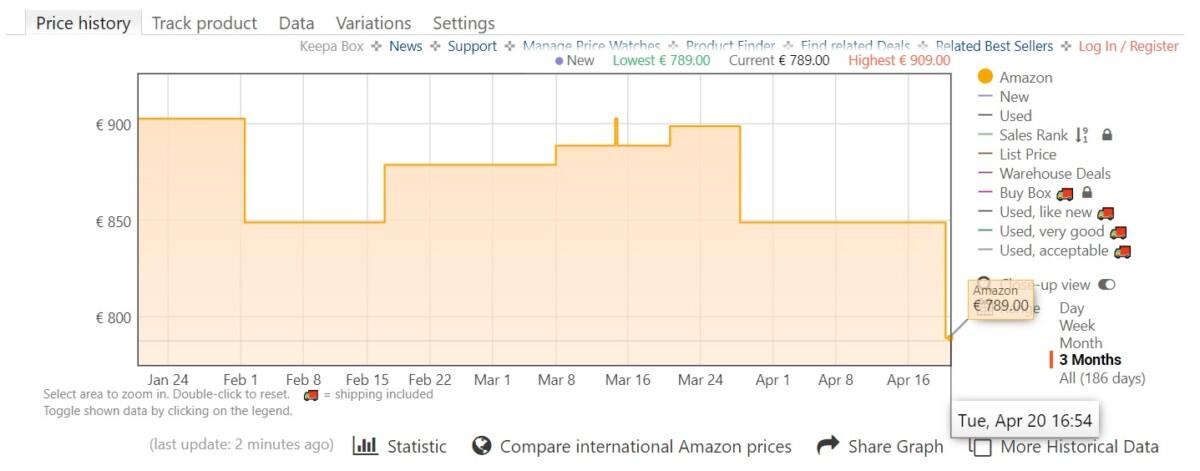 Historique des prix de l'iPhone 12 noir 64 Go sur Amazon