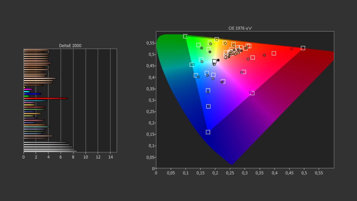 L'écran du Realme 8 Pro affiche des couleurs assez fidèles à la réalité