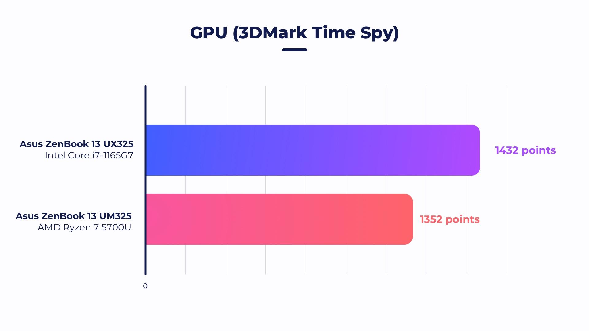 Test de l'Asus ZenBook 13 UM325UA (2021) : l'ultrabook OLED à 800 euros qui nous a complètement séduit
