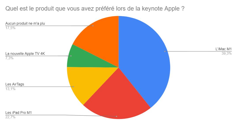 Keynote Apple: vous avez clairement préféré les iMac et iPad Pro avec la puceM1