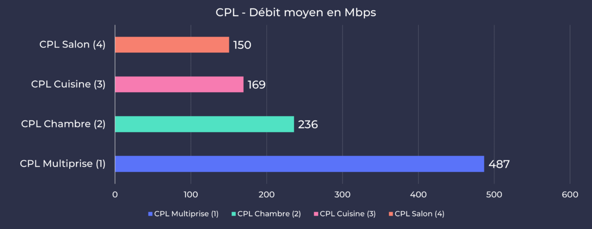 Devolo Mesh Wifi 2 - Moyenne débit CPL