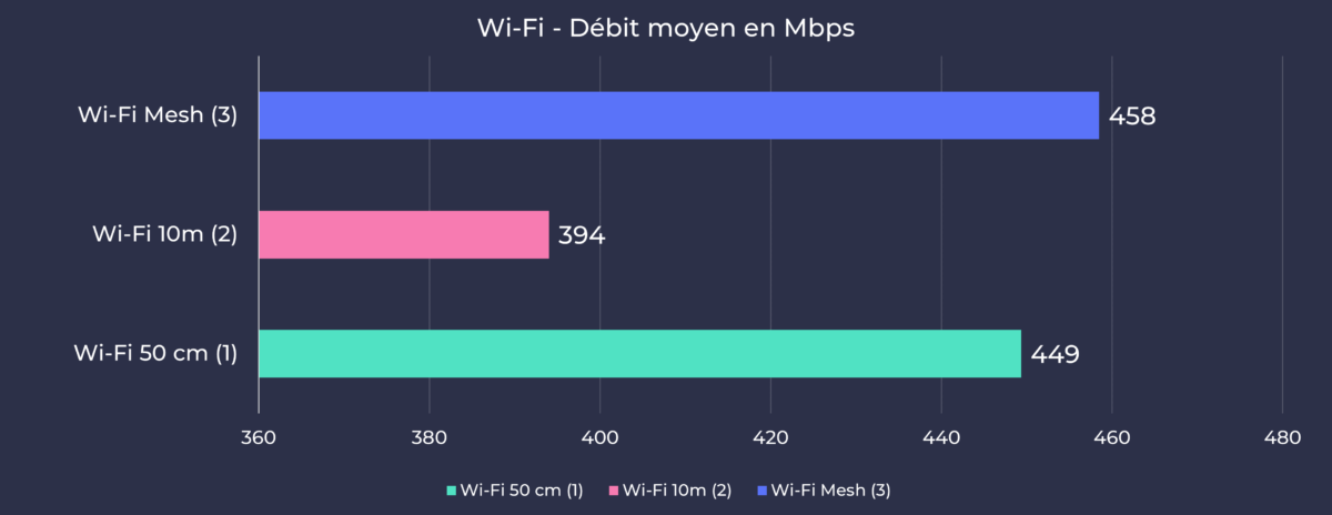 Devolo Mesh Wifi 2 - Moyenne débit Wi-Fi