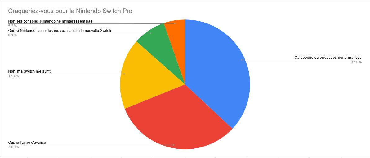 Nintendo Switch Pro : vous l'aimez déjà, mais voulez en savoir plus