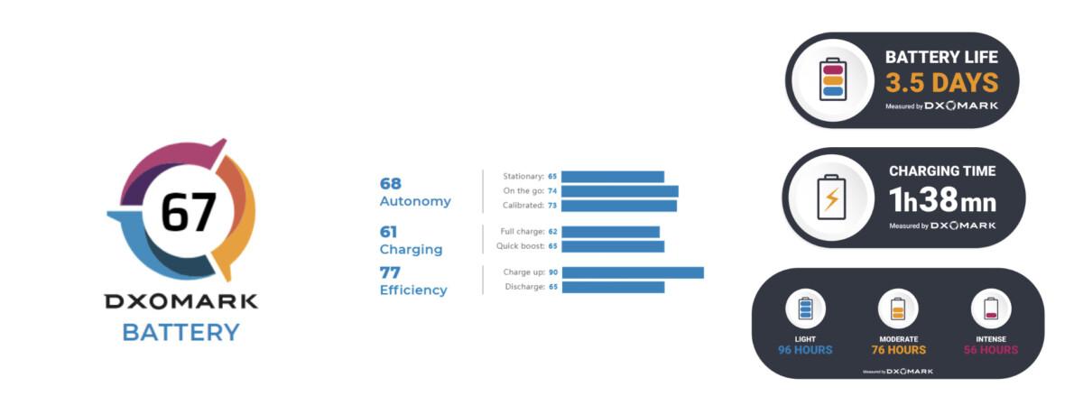 Exemple d'affichage de la note d'autonomie d'un smartphone