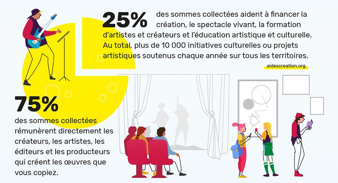 Comment Copie France distribue la redevance pour copie privée