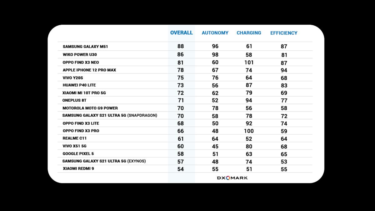 Le classement des smartphones selon leur capacité et leur autonomie