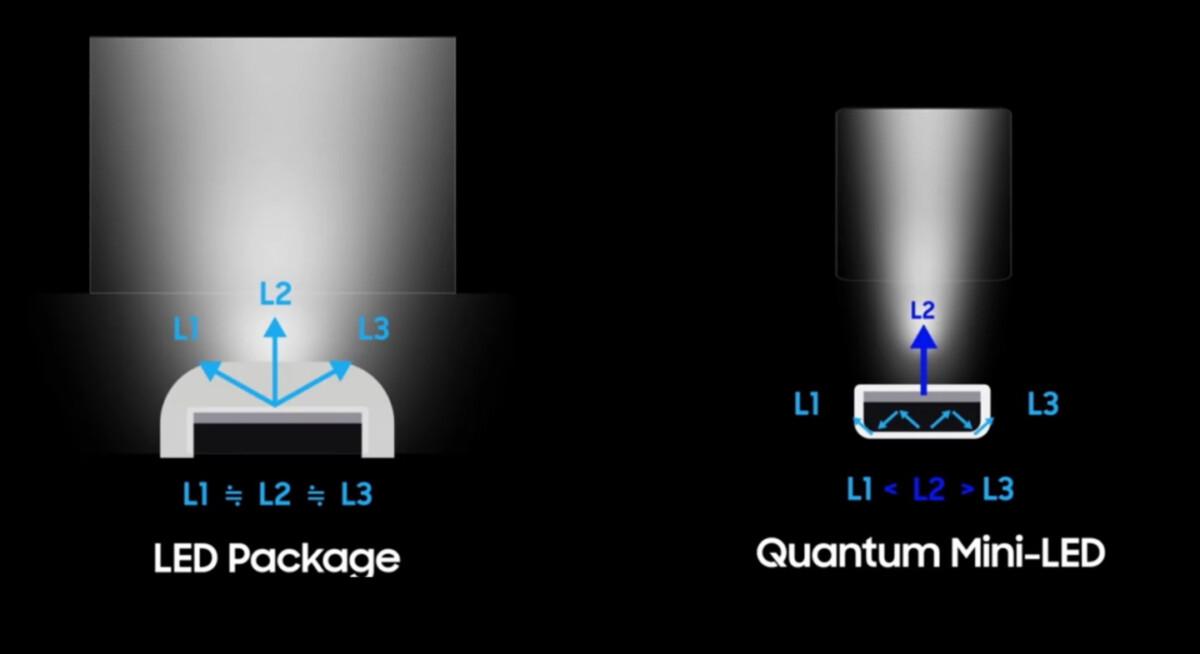 Les Mini LED permettent un rétroéclairage plus précis