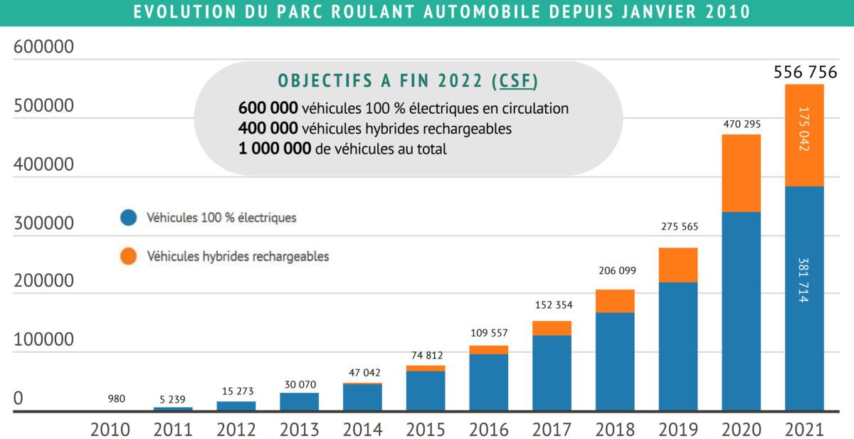 Évolution du parc roulant automobile depuis janvier 2010