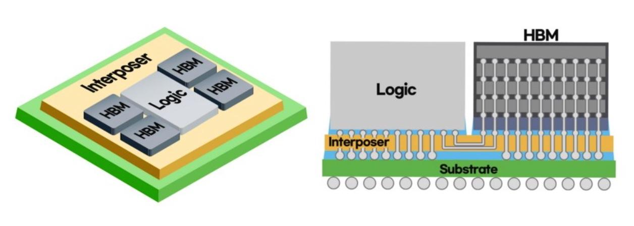 Samsung : des puces plus rapides grâce à une conception inspirée d'Intel