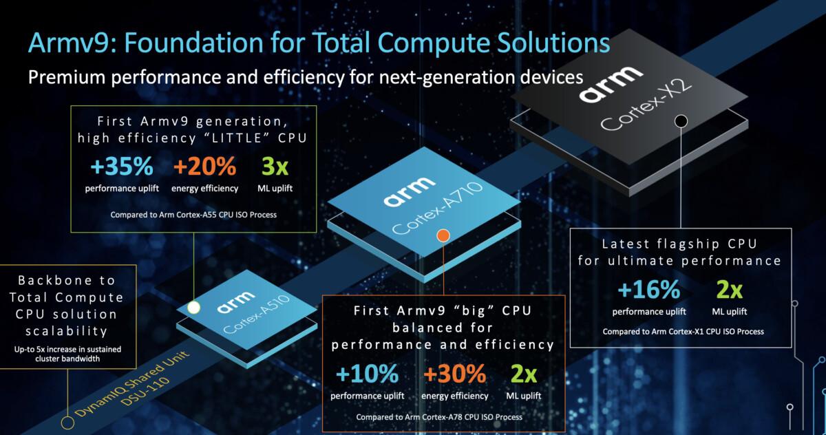 screen shot 2021 05 24 at 53320 pm 1200x632 - ARM dévoile le futur des processeurs de chez Qualcomm, Samsung, Huawei ou encore MediaTek