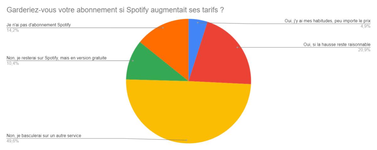 La moitié d'entre vous quitterait Spotify si les prix augmentent
