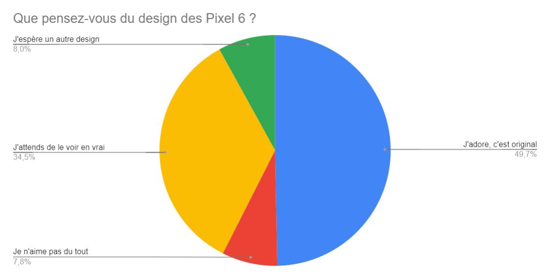 Google Pixel6: vous adorez son design, mais attendez aussi de le voir en vrai