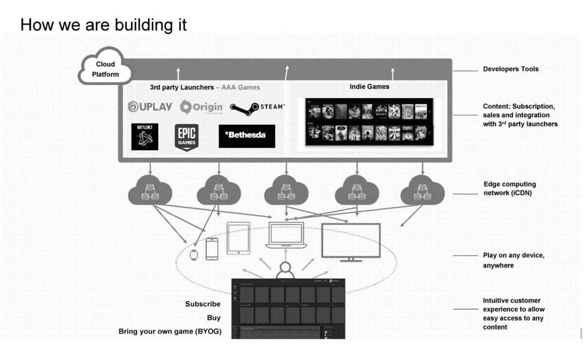 Le projet de service de cloud gaming de Walmart
