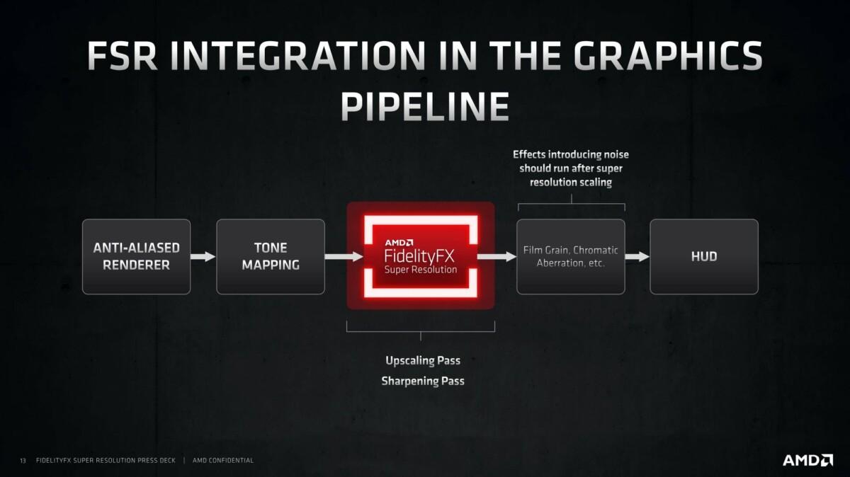 AMD FSR intervient pendant le rendu de l'image