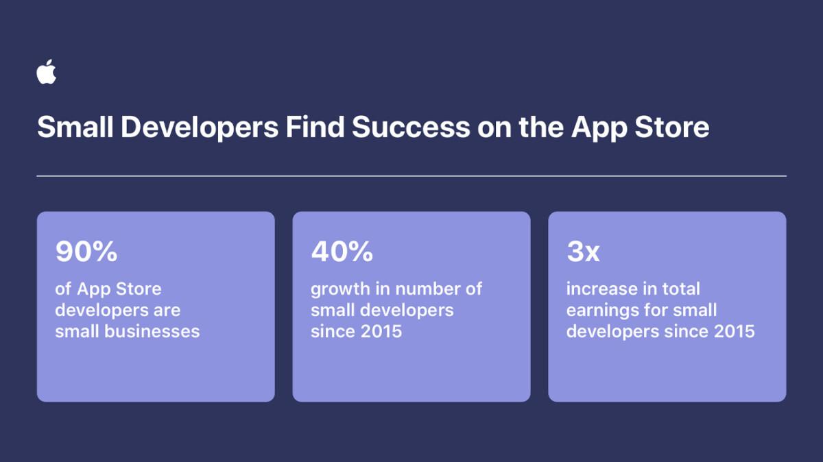 apple developers grow app store ecosystem inforgraphic 2 060221 inlinejpglarge 2x 1200x674 - En 2020, l'App Store a rapporté 643 milliards de dollars