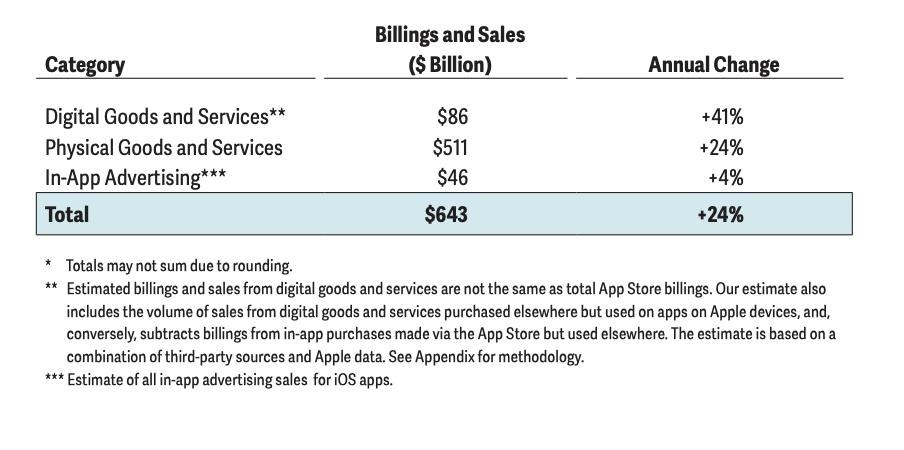 capture decran 2021 06 02 a 203516 - En 2020, l'App Store a rapporté 643 milliards de dollars
