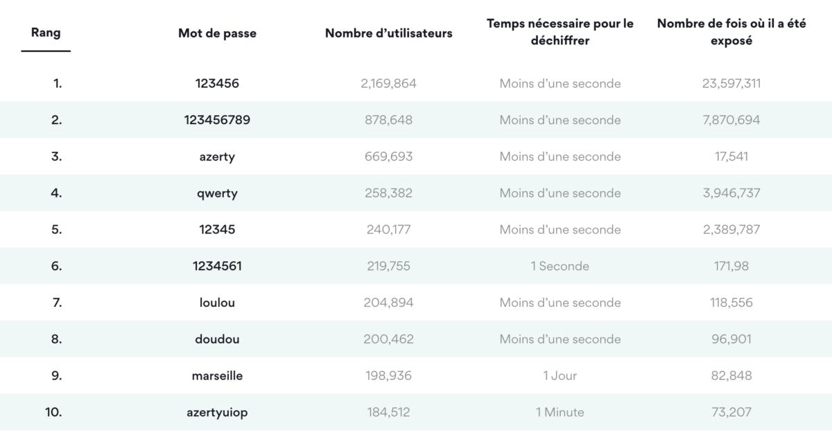 Top 10 des mots de passe les plus piratés en France en 2020