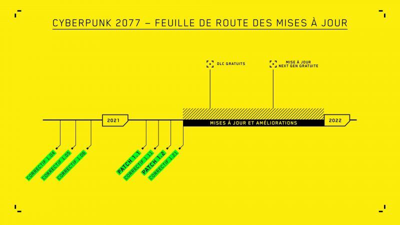 La feuille de route des mises à jour de Cyberpunk 2077