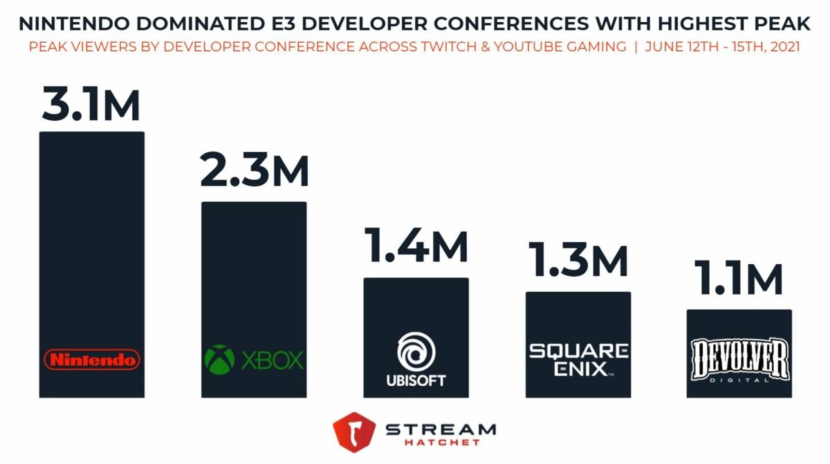 Les conférences les plus vues durant l'E3 2021