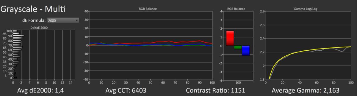 Test du Gigabyte AERO 17 HDR : Tiger Lake-H et RTX 3080 se rencontrent enfin !