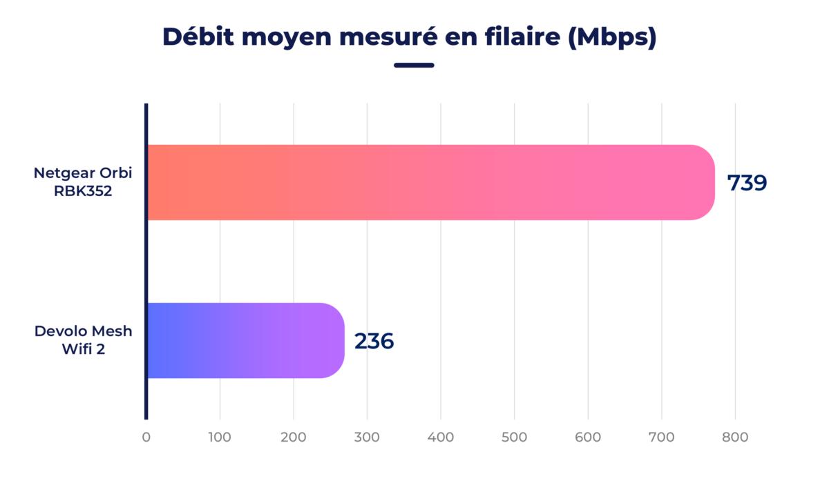 Netgear Orbi RBK352 vs Devolo Mesh Wifi 2