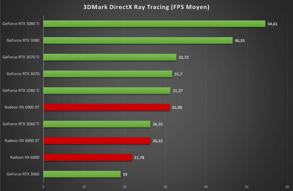 Test de la Nvidia GeForce RTX 3070 Ti : le T de talentueuse, le i de introuvable