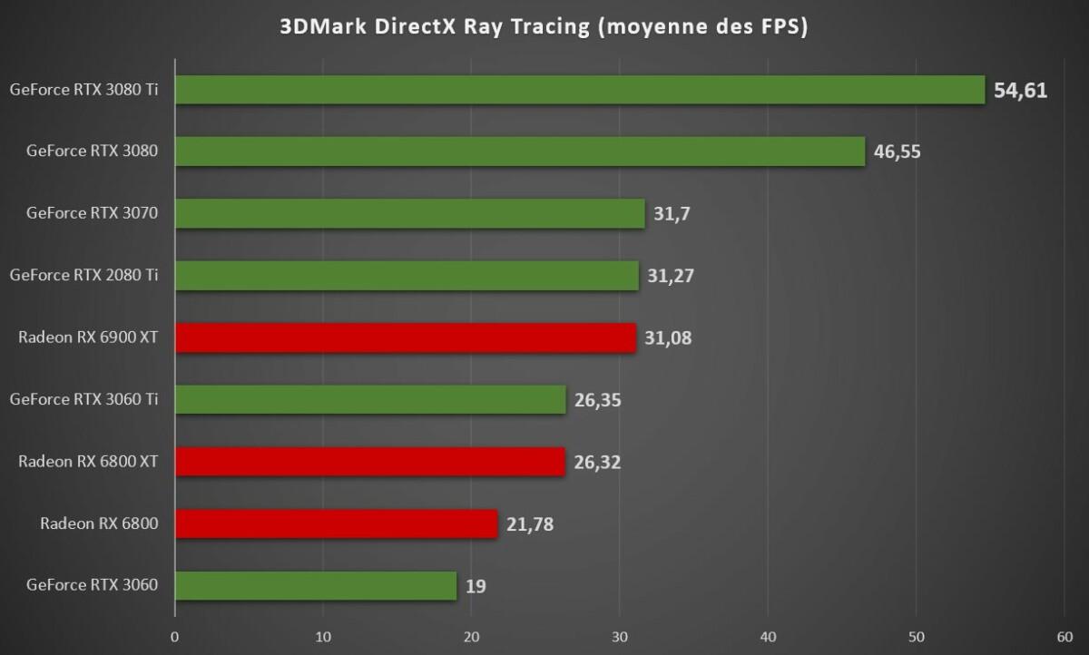 rtx 3080 ti 3dmark dxr 1200x722 - Test Nvidia GeForce RTX 3080 Ti : notre avis complet - Cartes graphiques
