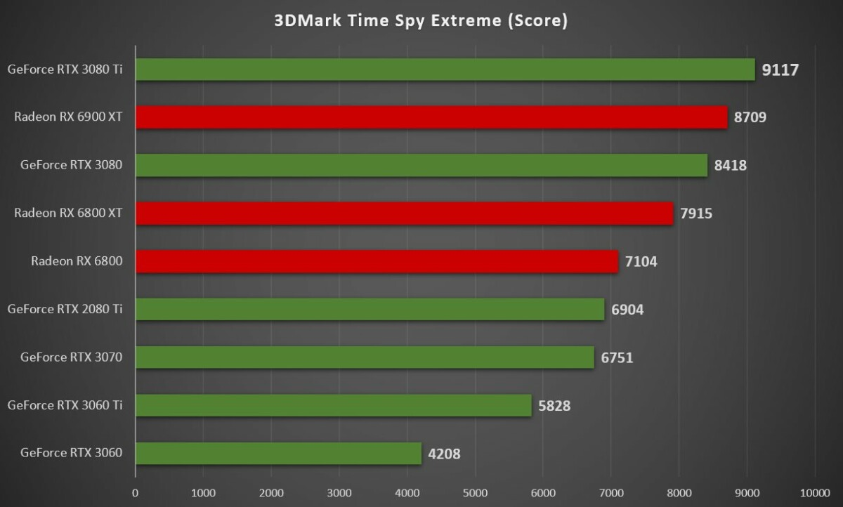 rtx 3080 ti 3dmark time spy extreme 1200x722 - Test Nvidia GeForce RTX 3080 Ti : notre avis complet - Cartes graphiques