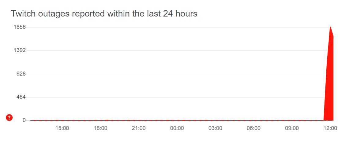 Une panne Twitch est signalée en masse sur DownDetector