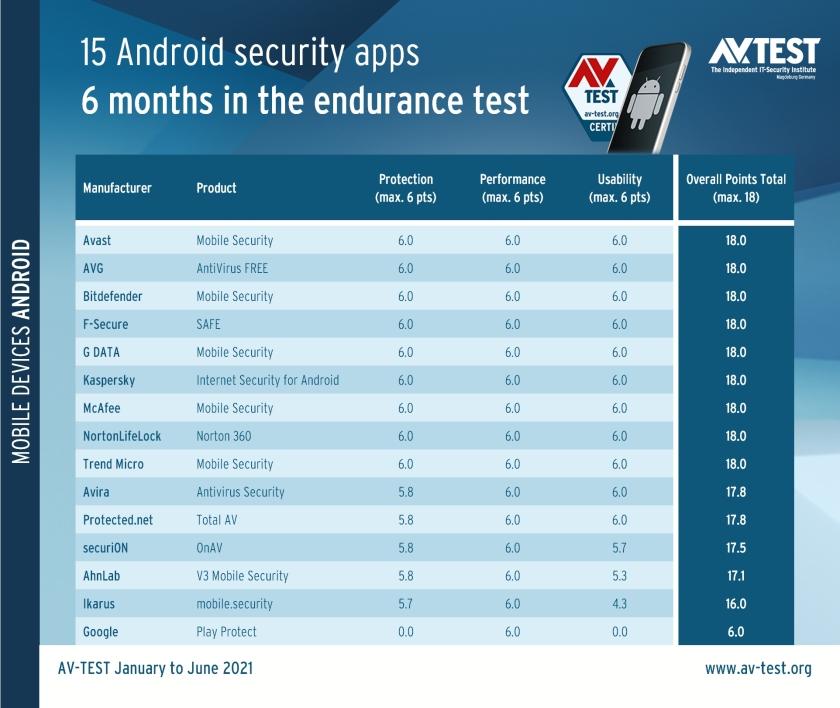 Google Play Protect : est-ce vraiment la pire solution de sécurité sur Android ?