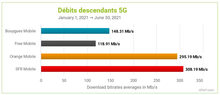 Débits descendants moyens en 5G par opérateur